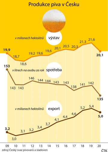 Vývoj produkce piva v Česku, jeho spotřeby a exportu.