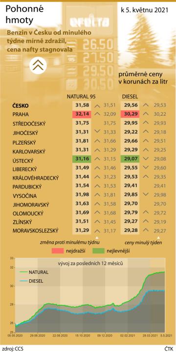 Pohonné hmoty v Česku za poslední týden znovu mírně zdražily. Cena benzinu stoupla o sedm haléřů na 31,58 Kč/l, na stejné úrovni byla naposledy na konci loňského února před vypuknutím epidemie koronaviru. Loni na začátku května byl Natural 95 o 5,80 koruny na litru levnější než teď, přes 31 korun za litr cena vystoupala letos koncem března.