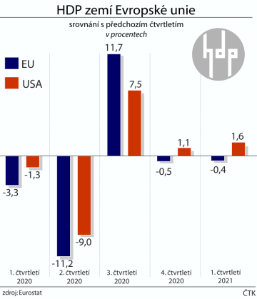 HDP zemí EU ve srovnání s USA - vývoj mezičtvrtletních hodnot od 1. čtvrtletí 2020 do 1. čtvrtletí 2021.ČTK
