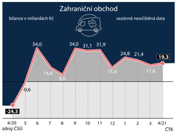 Vývoj zahraničního obchodu Česka.