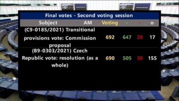 Jasná většina europoslanců podpořila usnesení odsuzující střet zájmů českého premiéra Babiše. Pro hlasovalo 505 zákonodárců, proti 30, zdrželo se 155.