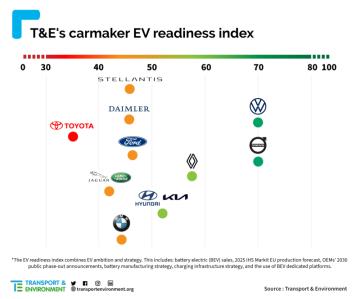 Graf vyjadřuje připravenost automobilek na přechod k elektromobilům. Čím je značka víc vpravo, tím je na tom lépe.