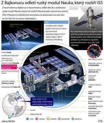 Grafický profil ruského modulu Nauka, který má rozšířit Mezinárodní vesmírnou stanici.
